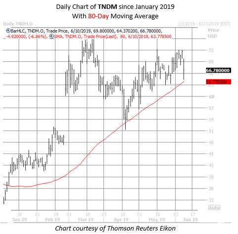 TNDM stock chart june 10