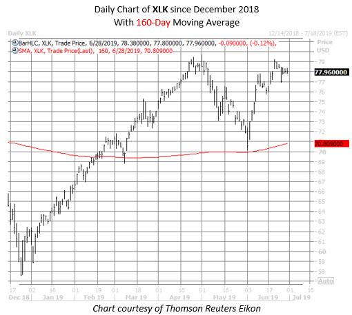 XLK chart june 28
