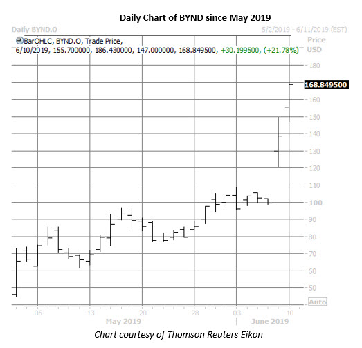 bynd stock daily price chart on june 10