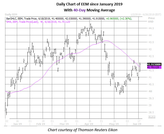 eem daily chart june 18