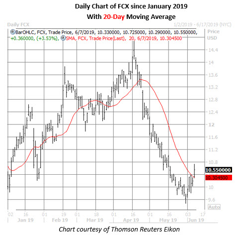 fcx stock daily price chart on june 7