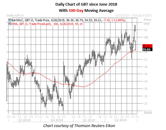 gbt stock price chart july 26