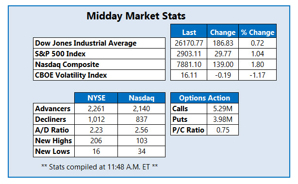 midday market stats june 10