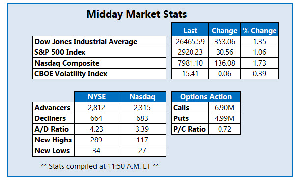 midday market stats june 18