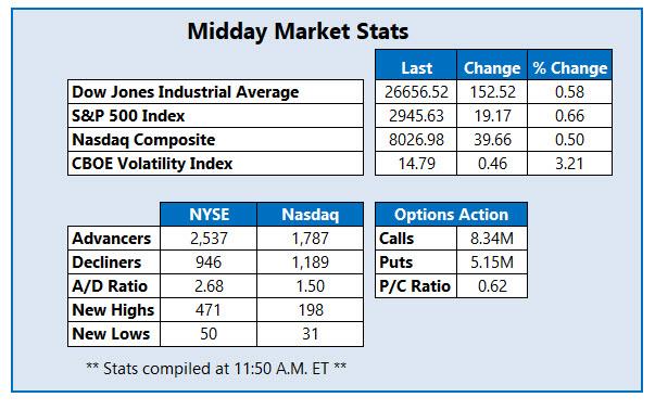 midday market stats june 20