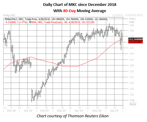 mkc stock chart on june 28