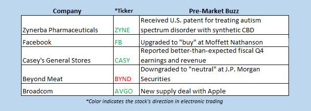 buzz stocks june 11