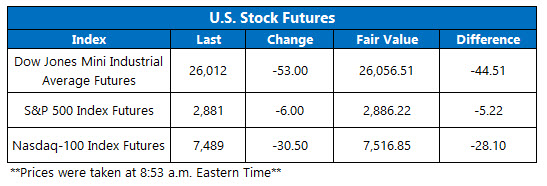 stock futures june 12
