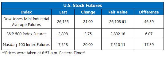 stock futures june 17