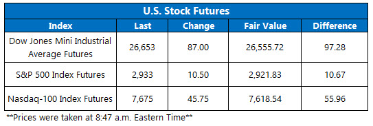 stock futures june 26