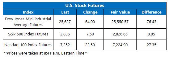 stock futures june 6