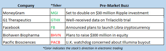 stock market news june 18