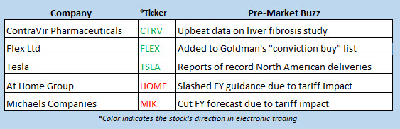 stock market news june 6