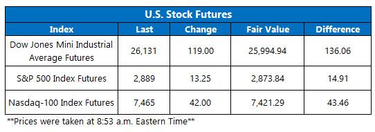 US stock futures june 10