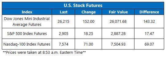 US stock futures june 11
