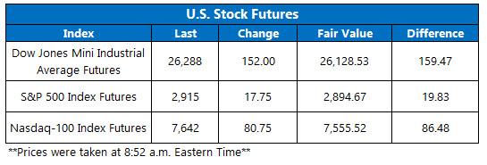 US stock futures june 18