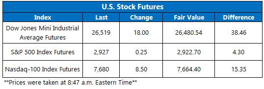 US stock futures June 19