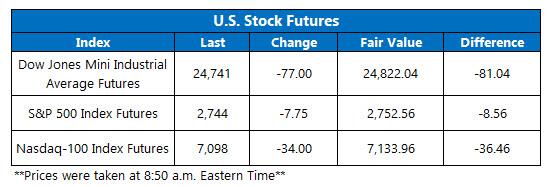 US stock futures june 3