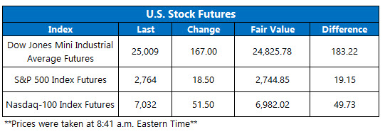 US stock futures june 4