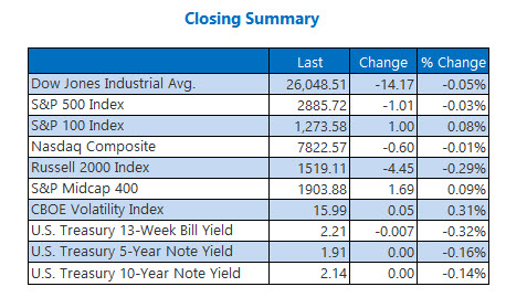closing indexes jun 111
