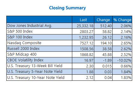 Closing Indexes Jun 4
