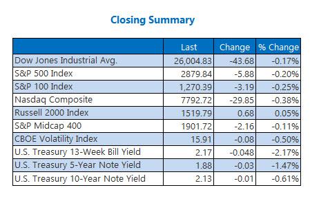 Closing indexes June 12