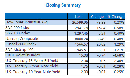 Closing Indexes June 28