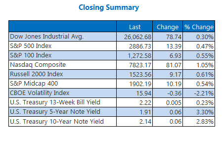closing stock market summary june 10