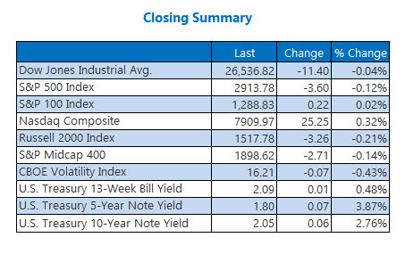 Closing Summary Indexes June 26