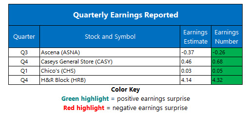 Corporate Earnings Jun 11