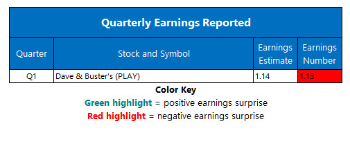 corporate earnings june 12