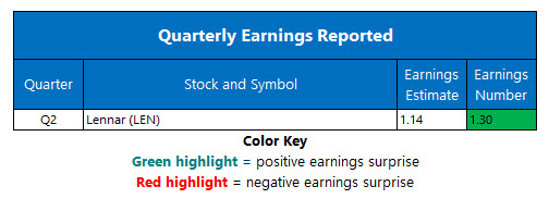 Corporate Earnings June 25