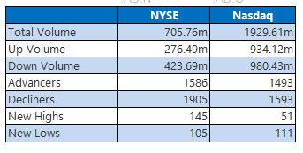 NYSE and Nasdaq June 12