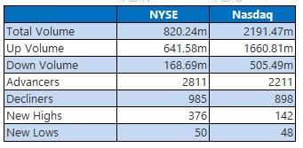 NYSE and Nasdaq June 18