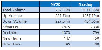 NYSE and Nasdaq June 27