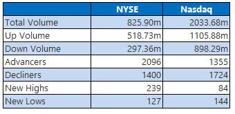 NYSE and Nasdaq June 6