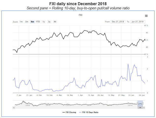 fxi daily with put-call ratio