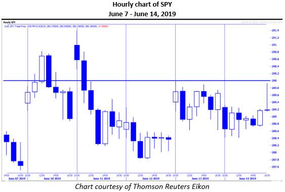 MMO 2 SPY hourly chart