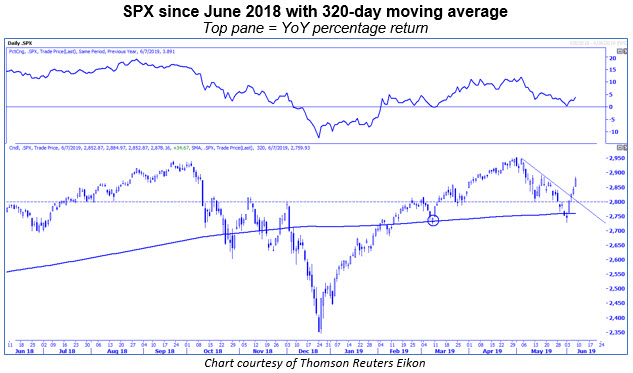spx daily 320-day moving average yoy returns