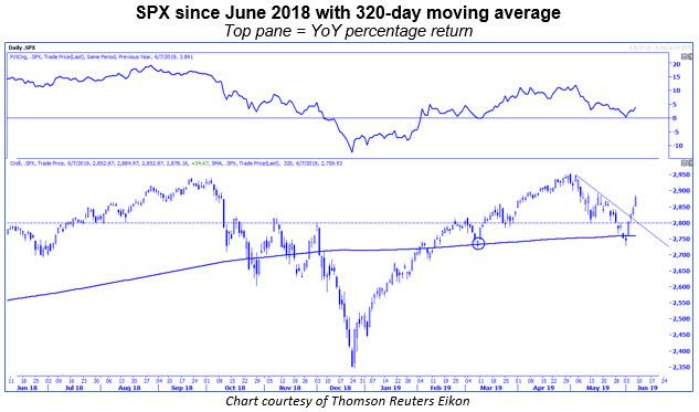 spx daily 320-day moving average yoy returns