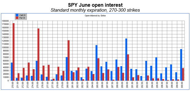spy june open interest by strike