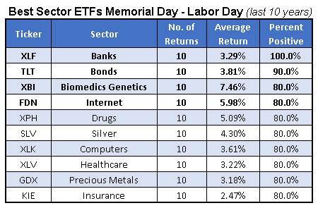 best summer sector etfs 10 year returns