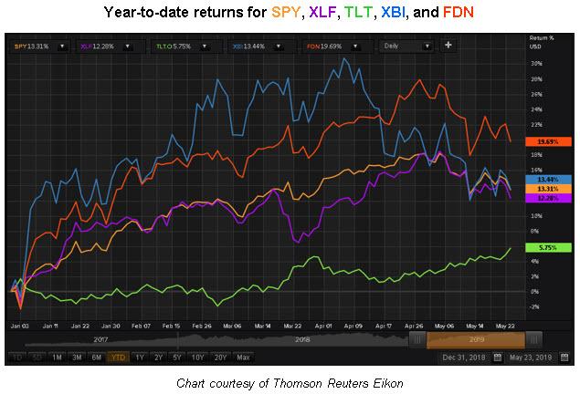 ytd sector etf returns as of 5-23