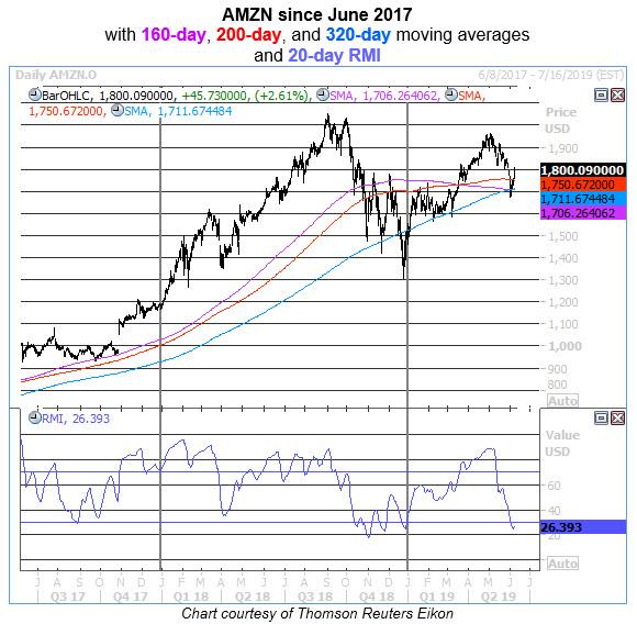 amzn daily chart 0607
