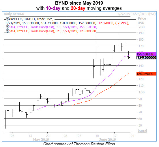 bynd daily stock chart june 2019