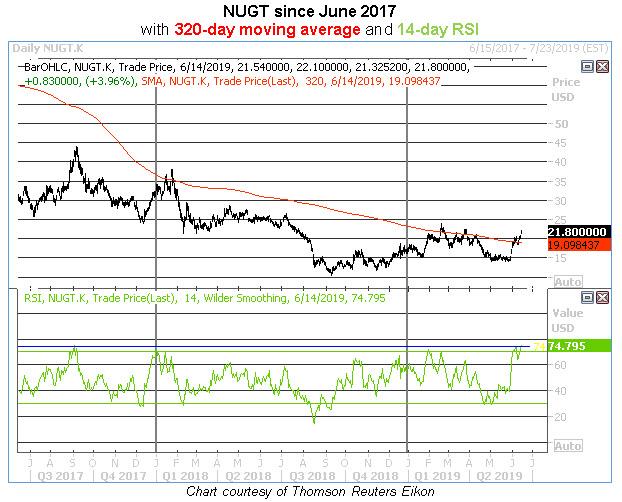 nugt daily chart rsi