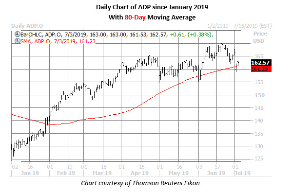 adp stock daily price chart on july 3