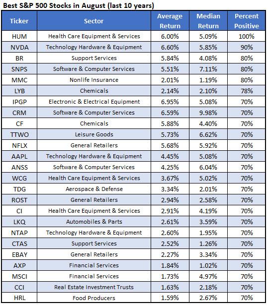 best spx stocks august 729