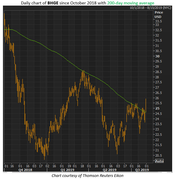 bhge stock chart