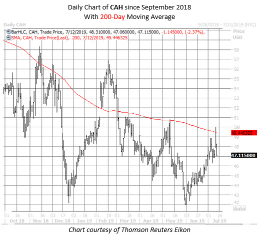 CAH stock chart july 12